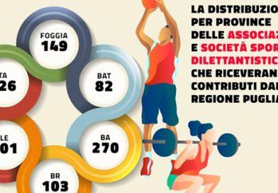 Piemontese, ok al contributo per 931 associazioni e società sportive dilettantistiche colpite dal Covid-19.